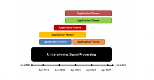 Application themes model