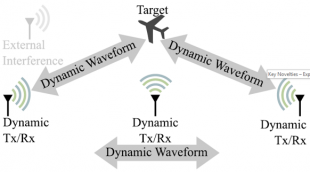 Dynamic Waveform with external interference