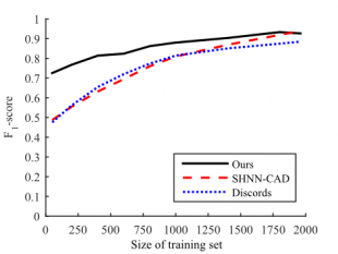 Figure Figure 2: F1-score dependent on the size of the initial training set for on-line learning/adaptation and sequential anomaly detection.