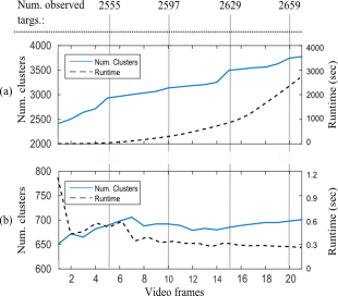 Figure 5: Comparison of cluster growth rates on the first 20 frames from the WPAFB dataset.  a) Piciarelli model, b) our approach.