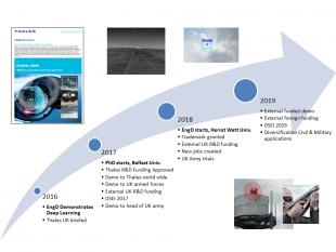 Figure 3: Timeline